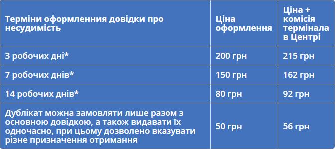 """Цены и сроки оформления справки о несудимости на ГП """"Документ"""""""
