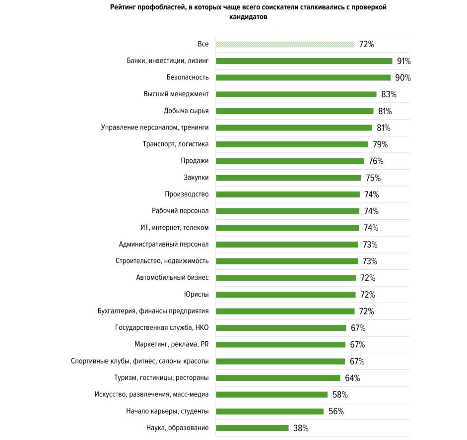 Банки, финансы - 91%, Безопасность - 90%, Высший менеджмент - 83%